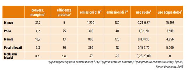 emissioni-negli-allevamenti
